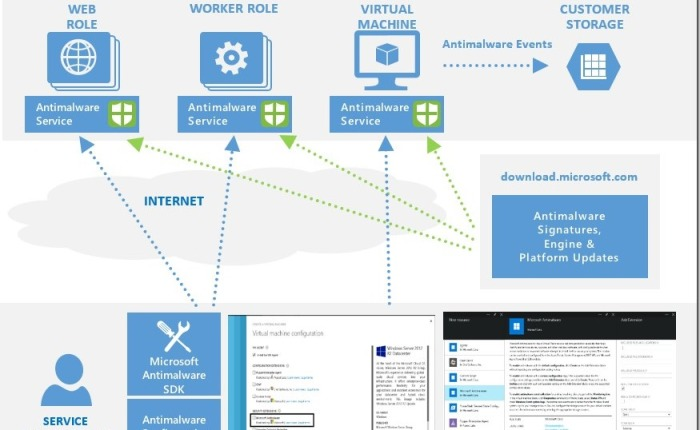 Free Microsoft Antimalware for Azure Cloud Services and Virtual Machines