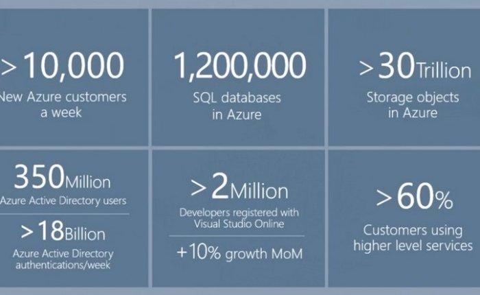 Satya Nadella – Azure adding 10,000 new customers everyweek