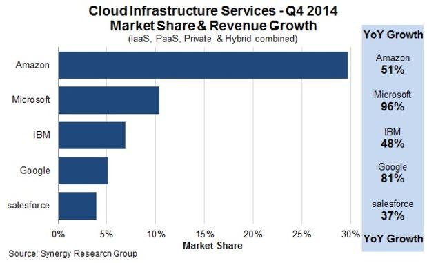 cloudmarketshare