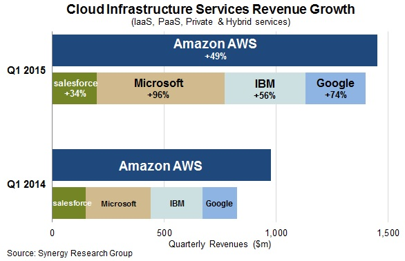 Looking to move to the cloud?  Only 6 cloud providers left.  AWS on top, MS nipping at heals