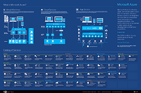 New Azure visual guide to Azure (PDF)