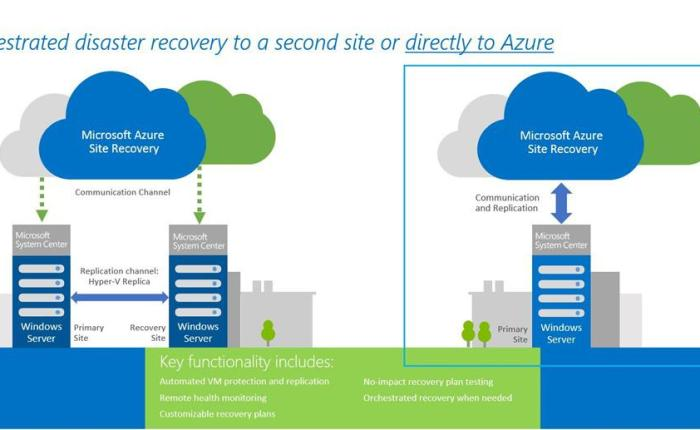 Fed-Up VMware Customers Are Switching To Azure