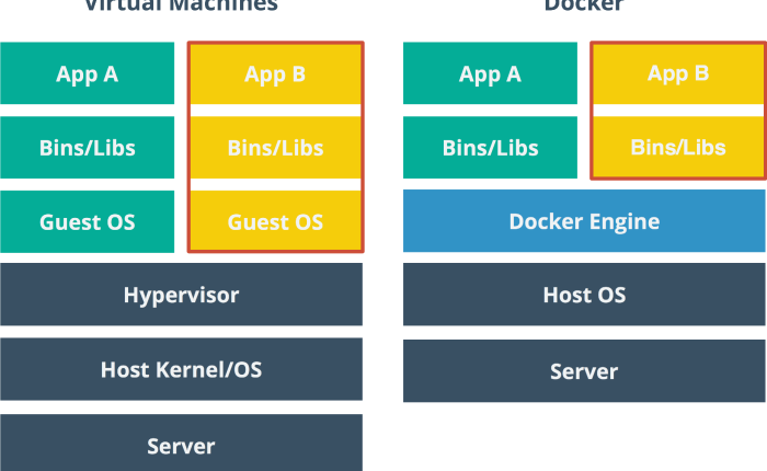 Scaling with Docker Part 1