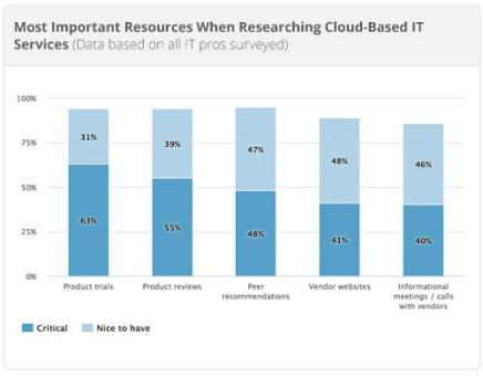 Cloud computing news and commentary | http://kevinmccauley.com