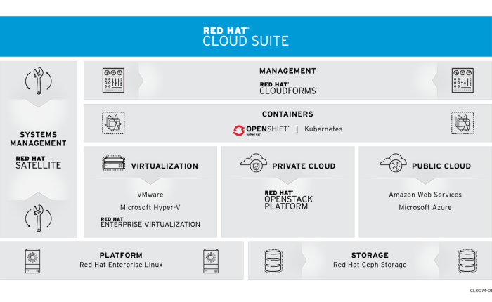 Red Hat Adds QuickStart Cloud Installer to Red Hat Cloud Suite to Help Speed Private Cloud Deployments