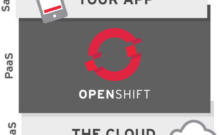 OpenShift Managed Service on Azure